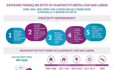 Zastavení prodeje městských bytů v Milovicích