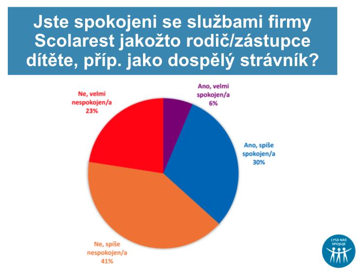 Výsledky dotazníku na téma stravování od firmy Scolarest